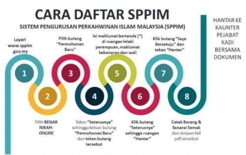 sistem pengurusan perkahwinan islam malaysia sppim